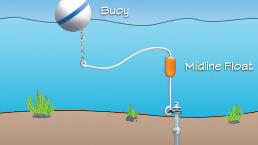 Diagram of auger mooring system